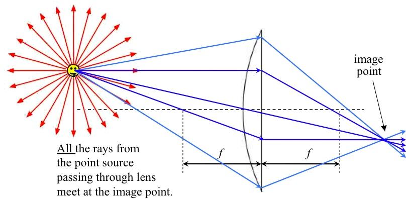 ConvLens4 umdberg lenses