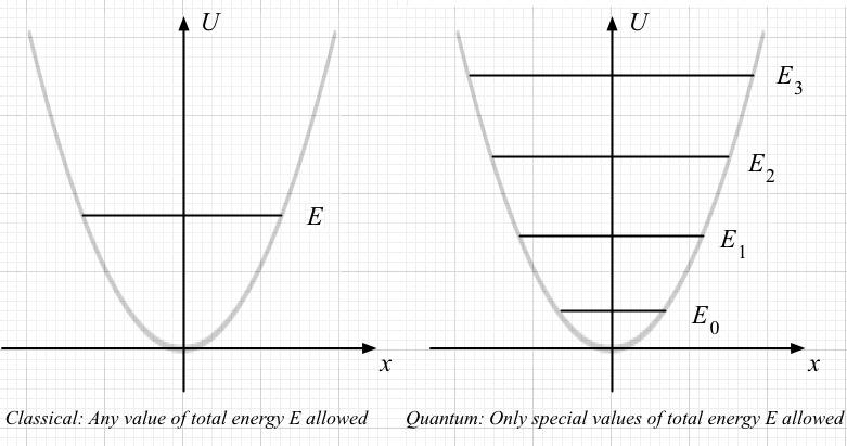 Umdberg    Quantum Oscillators