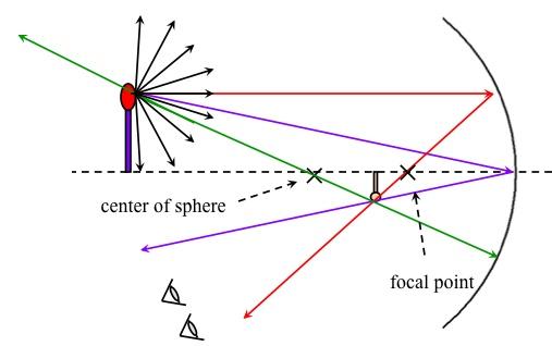 Convex Mirror Physics Mirror is Convex f